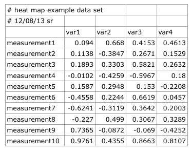 A short tutorial for decent heat maps in R