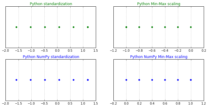 About Feature Scaling and Normalization