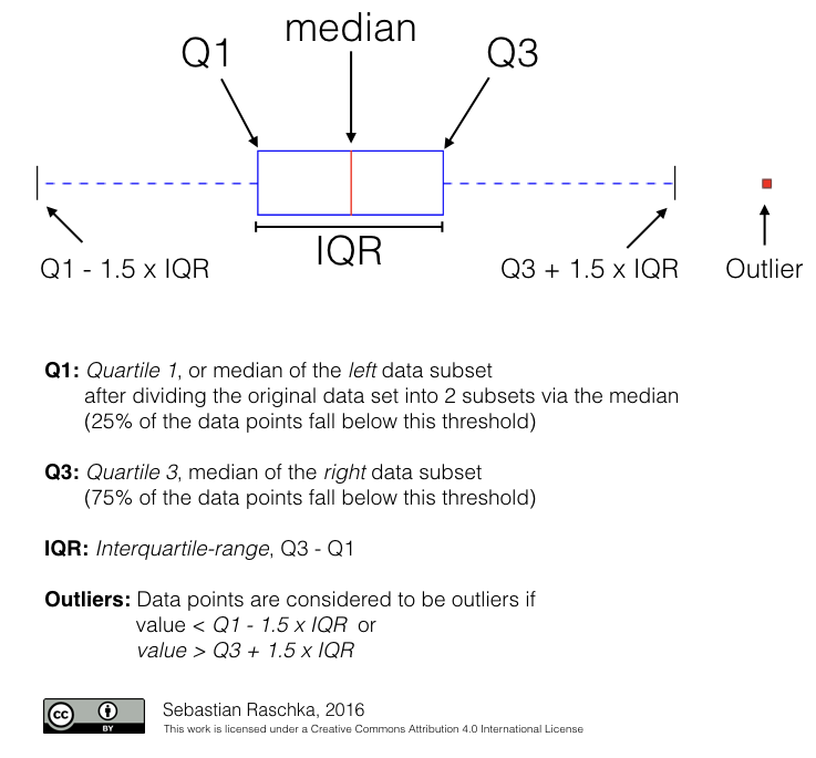 Image result for calculating outliers