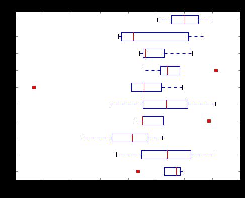 Dixon's Q test for outlier identification