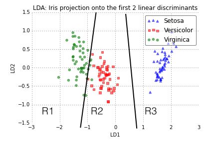 Predictive modeling, supervised machine learning, and