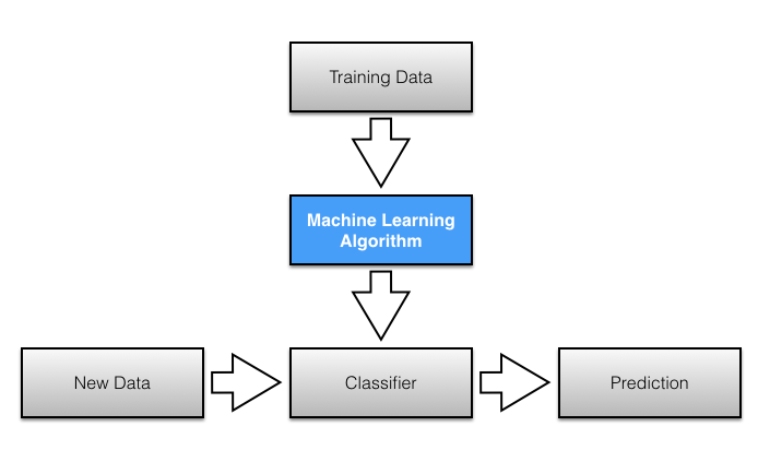 machine learning predictive modeling