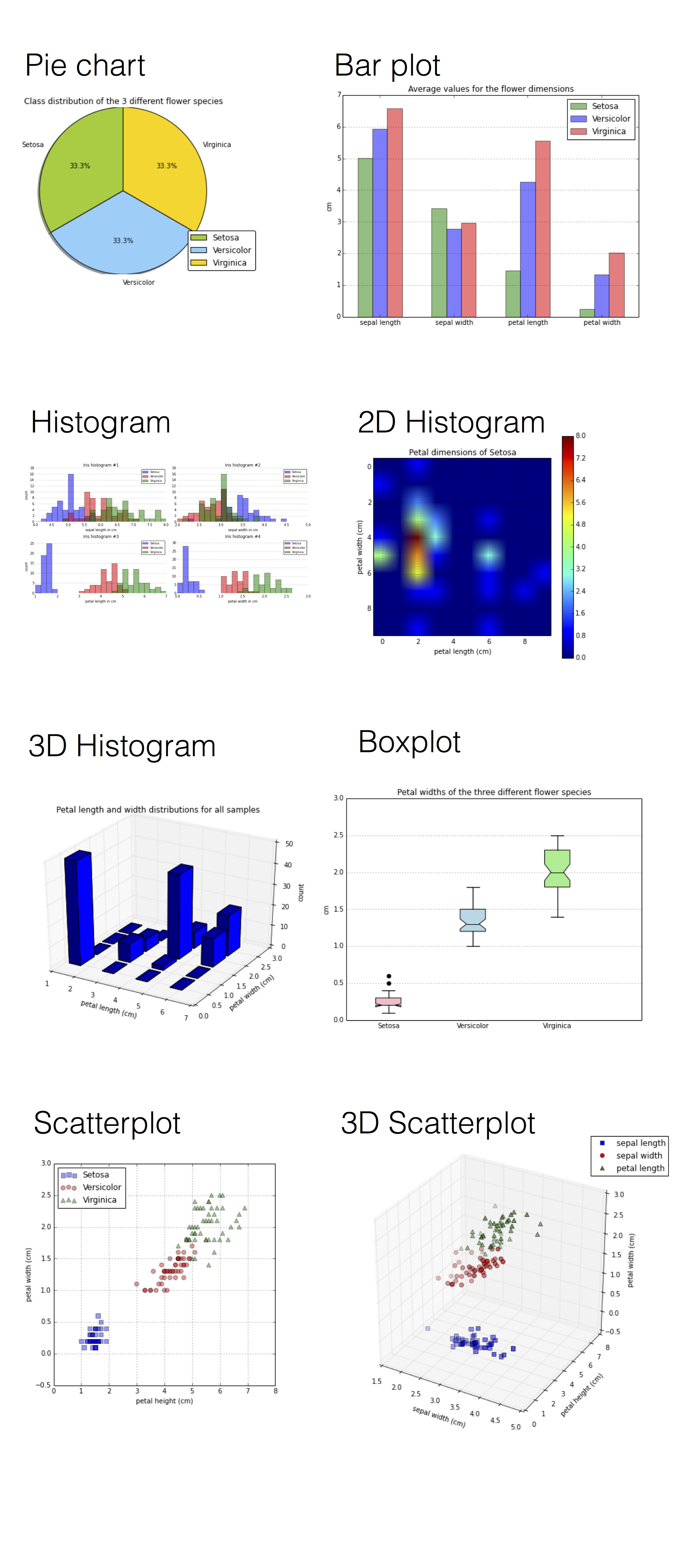 Predictive modeling supervised machine learning and pattern visualization izmirmasajfo