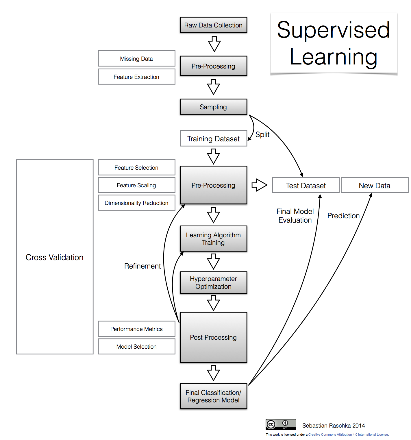 predictive modeling  supervised machine learning  and