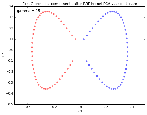 Kernel tricks and nonlinear dimensionality reduction via RBF