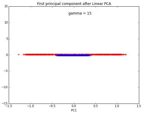 Kernel tricks and nonlinear dimensionality reduction via rbf kernel pca again the results obtained via the linear pca approach does not produce a subspace where the 2 classes are linearly well separated publicscrutiny Image collections