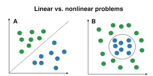 linear and nonlinear data