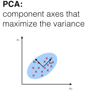pca overview