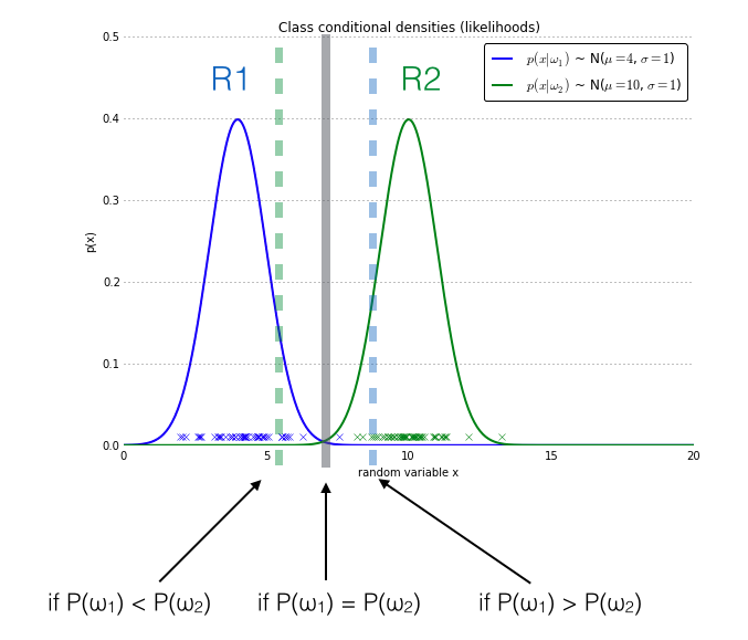 Naive Bayes and Text Classification