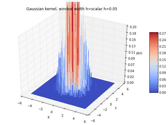 Kernel density estimation via the Parzen-Rosenblatt window