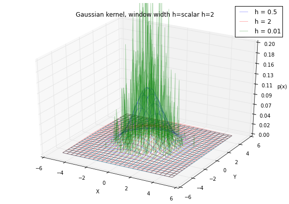 Kernel density estimation via the Parzen-Rosenblatt window