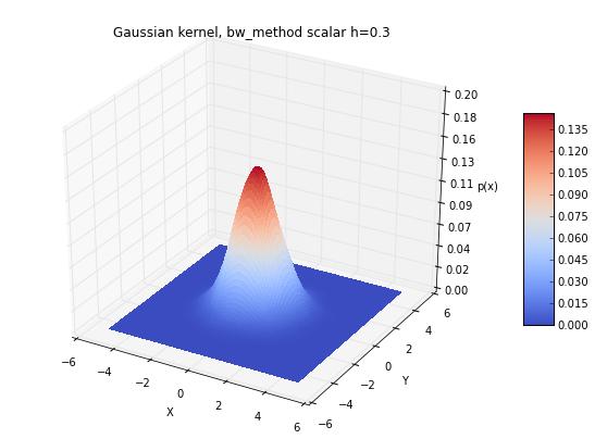 Kernel density estimation via the Parzen-Rosenblatt window method