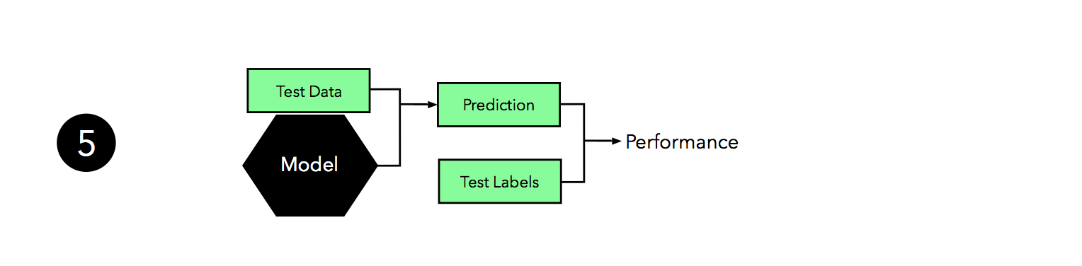 model selection machine learning