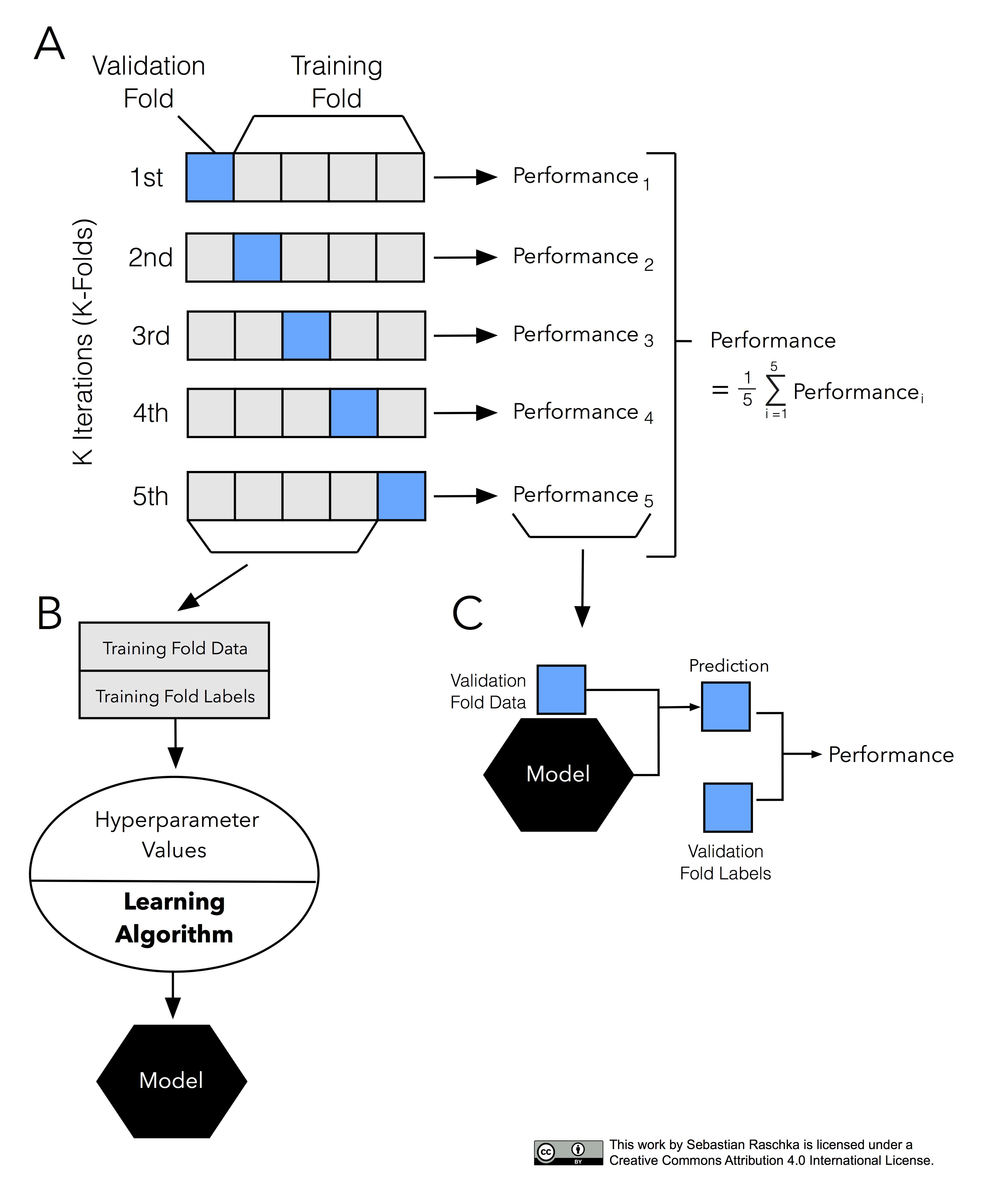 Cross-validation and hyperparameter tuning 3