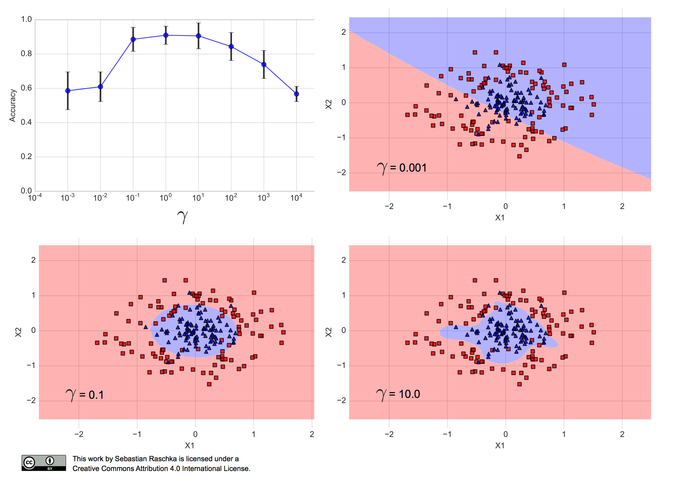 Model evaluation, model selection, and algorithm selection in