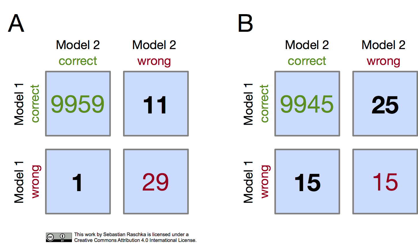 Model evaluation, model selection, and algorithm selection