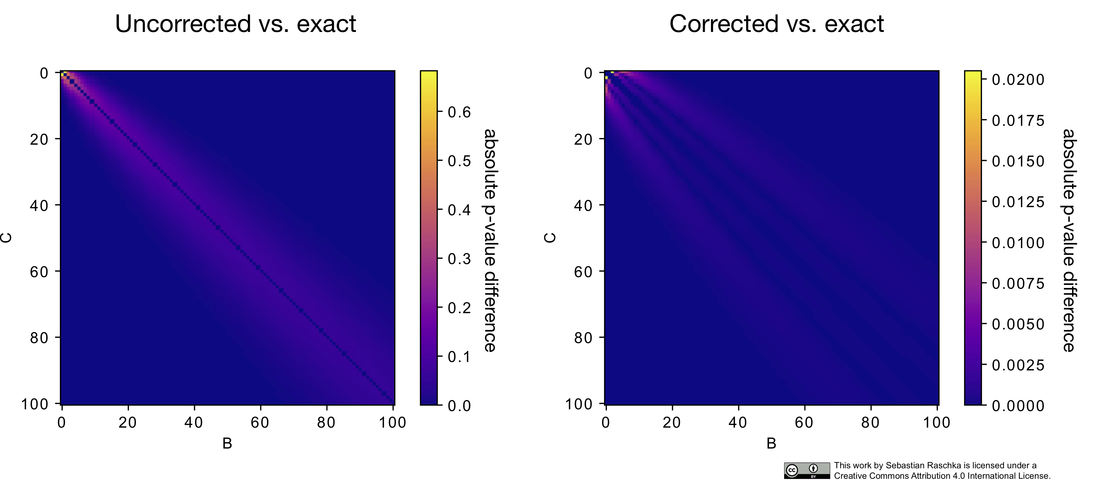 Model evaluation, model selection, and algorithm selection in machine learning