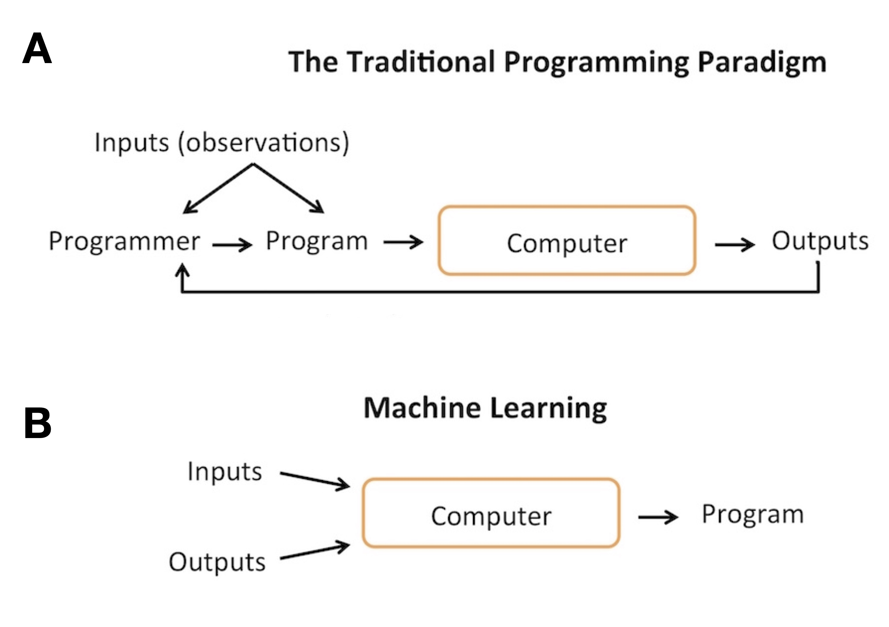 Chapter 1: Introduction to Machine Learning and Deep Learning