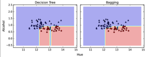 How does the random forest model work? How is it different