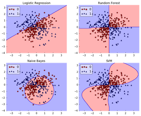 What are the best toy datasets to help visualize and