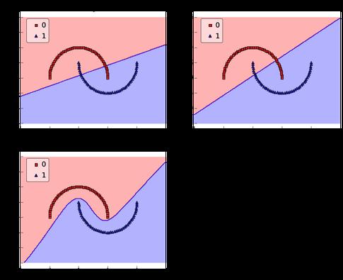 Adaline neural network example