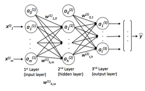 What is the relationship between deep learning and regular