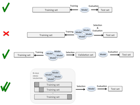 Validating the data model