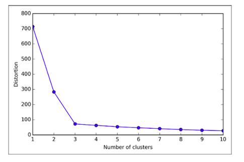 What are some of the i...K Means Clustering